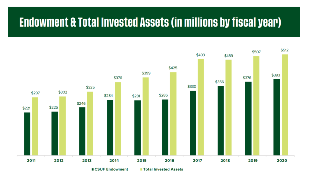 Graph of Endowment & Total Invested Assets